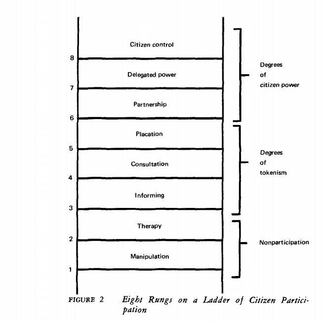 Diagram illustrating citizen participation.
