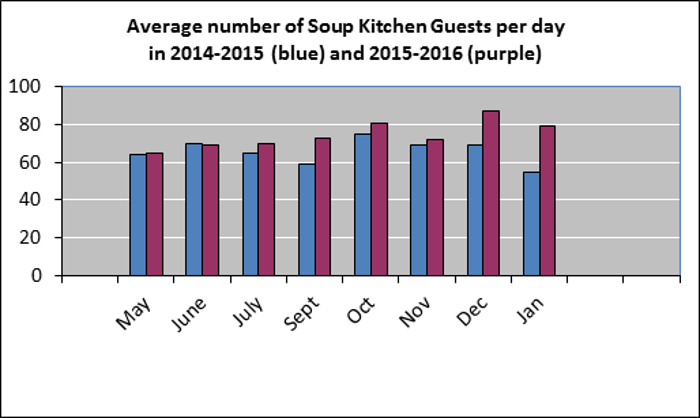 Table showing numbers of Soup Kitchen guests.