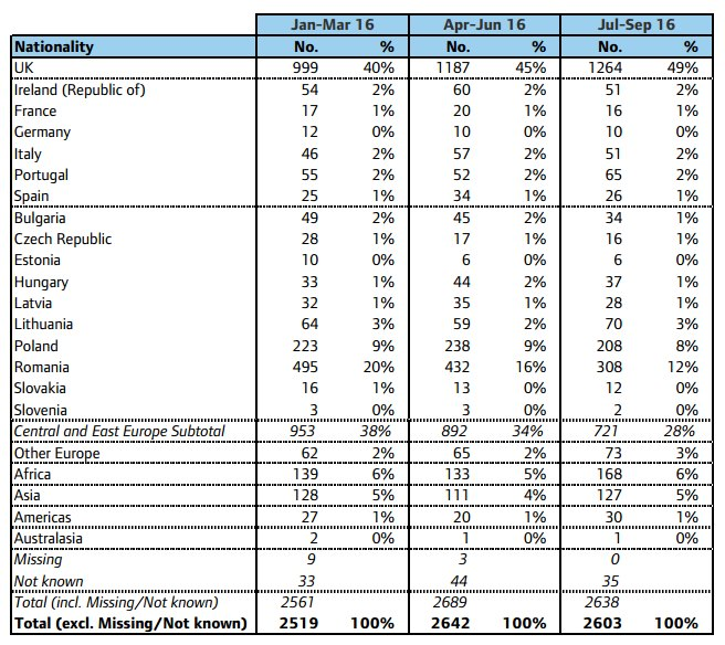 Nationality statistics for rough sleepers.