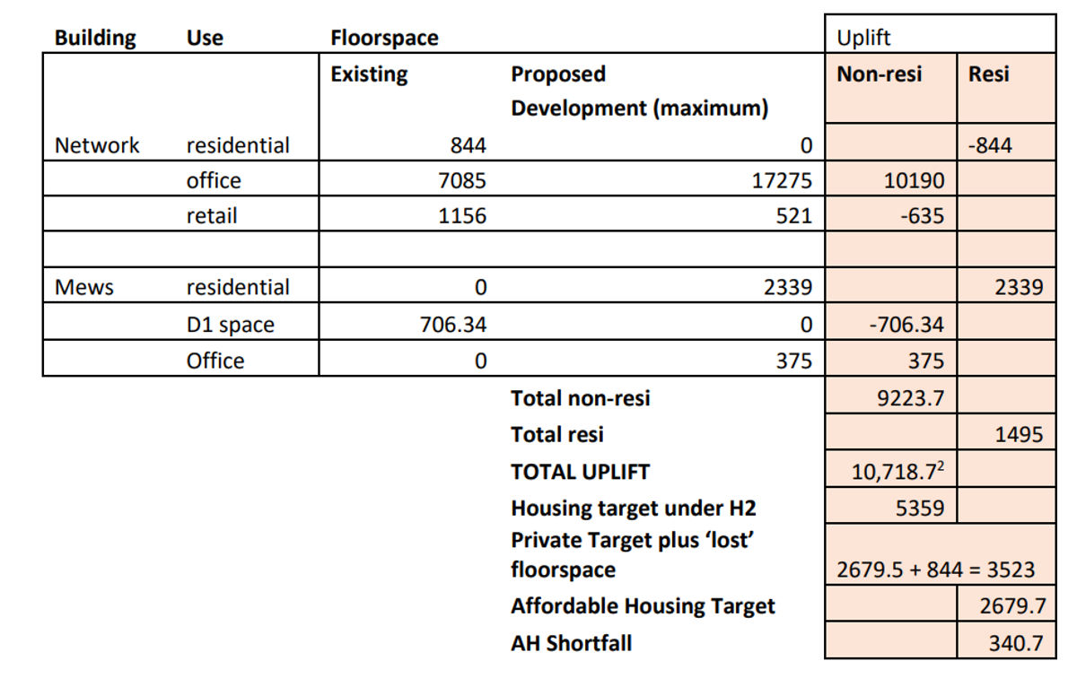 Spreadsheet showing floorspace and uplift in square metres.